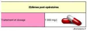 Dosage pour soigner les œdèmes